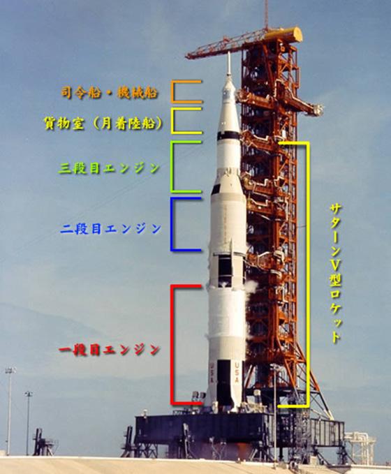 アポロ計画でのロケットの構造